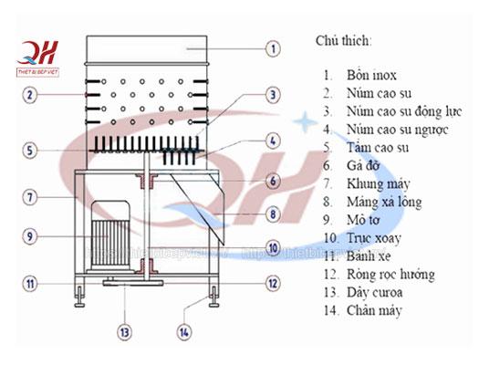 Cấu tạo máy làm lông lợn Quang Huy